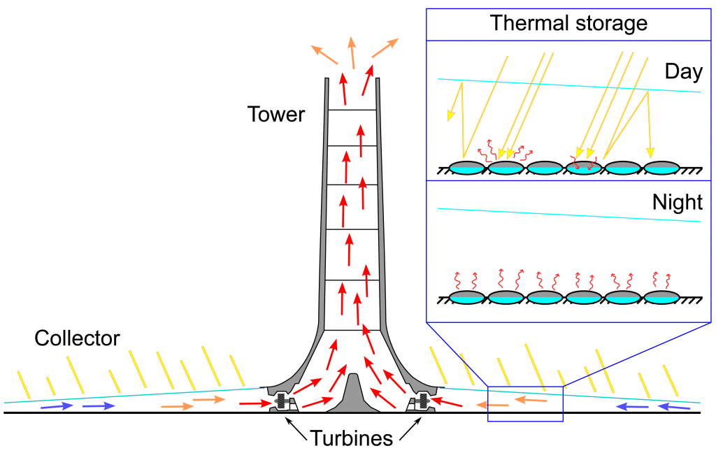Schematic presentation of a solar updraft tower.